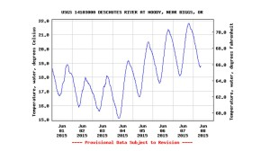 Lower Deschutes water temperature at Moody, near the confluence of the Deschutes and Columbia Rivers. Courtesy USGS Moody Streamgage online data.