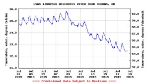 July 2015 water temperatures at Madras gauge. Source: USGS online.