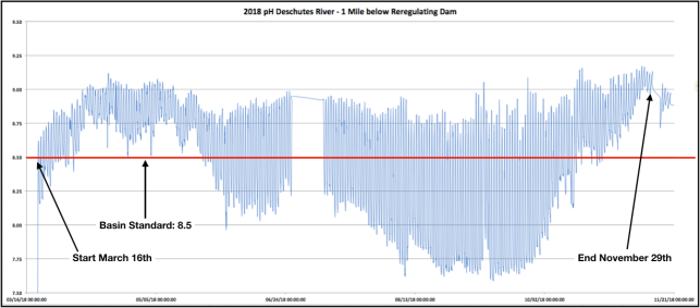 2018 pH graph Entire year